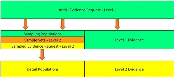 Figure 1: Evidence Request Flow. Source: NERC CIP Evidence Request Tool User Guide v4.0
